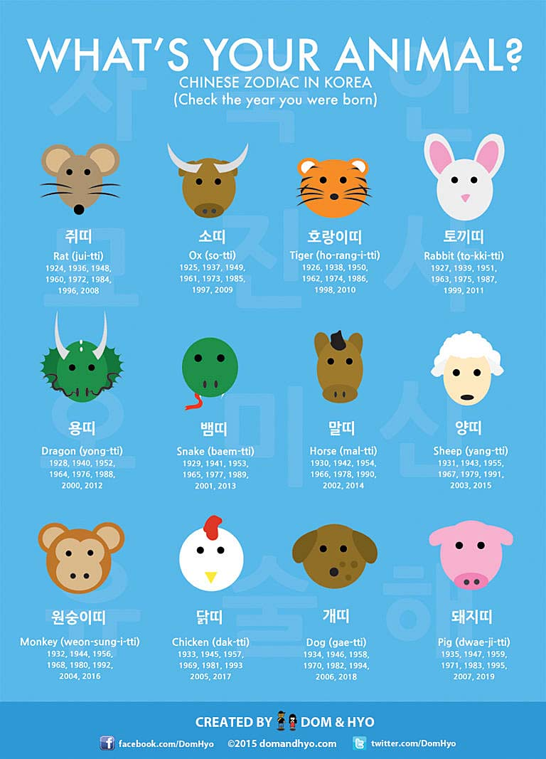 Korean horoscopes Lunar
